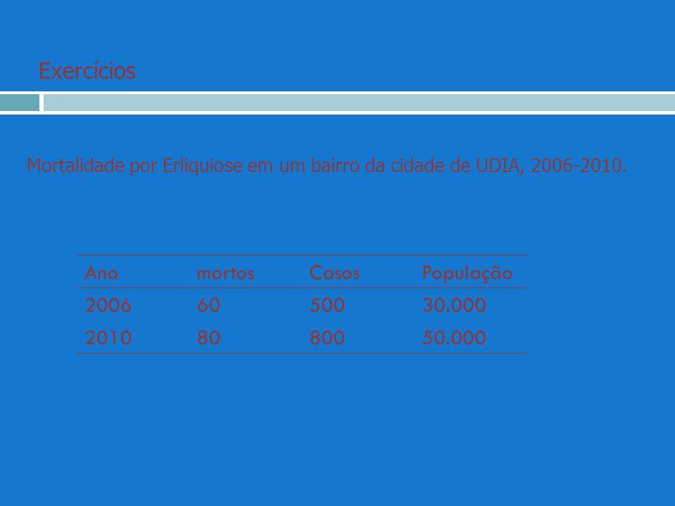 AnomortosCasosPopulação 20066050030.000 20108080050.000 Mortalidade por Erliquiose em um bairro da cidade de UDIA, 2006-2010. Exercícios