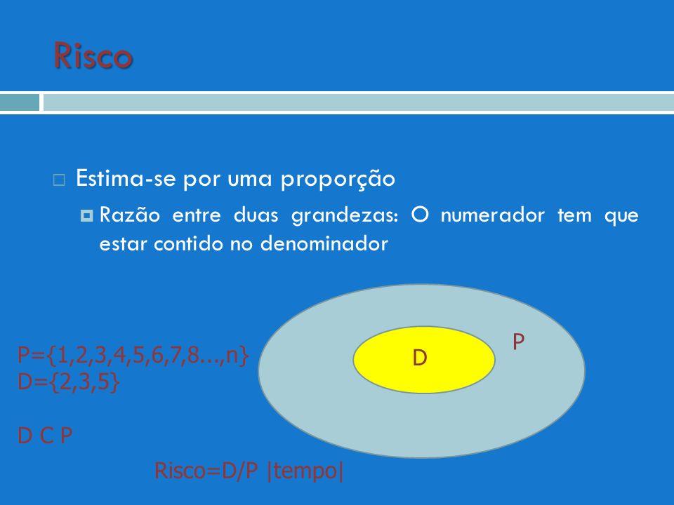 Risco Estima-se por uma proporção Razão entre duas grandezas: O numerador tem que estar contido no denominador P D P={1,2,3,4,5,6,7,8...,n} D={2,3,5}