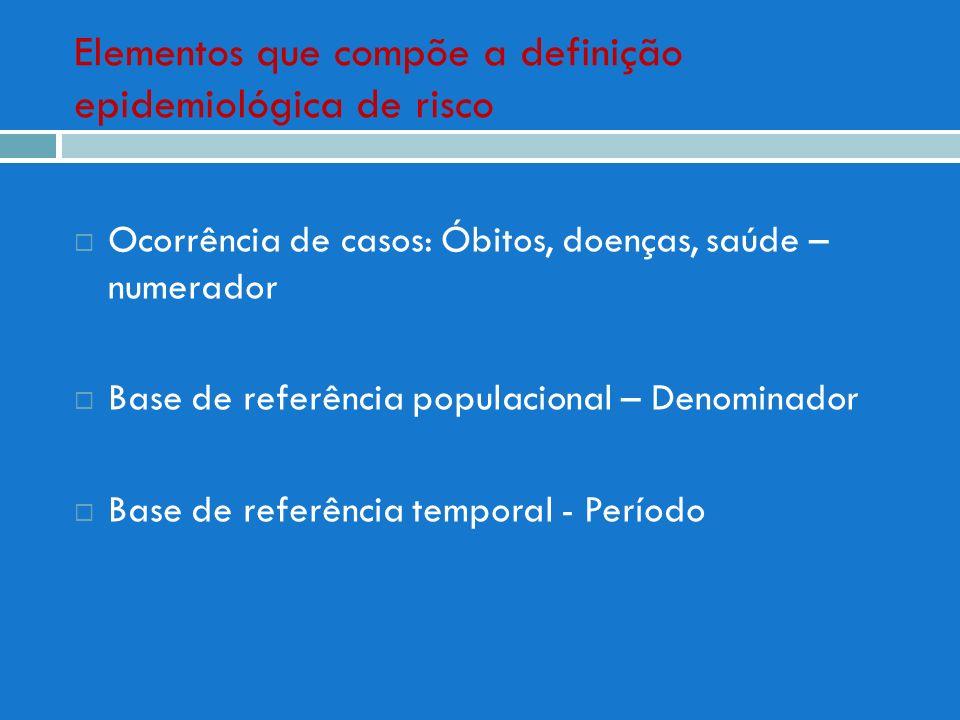 Elementos que compõe a definição epidemiológica de risco Ocorrência de casos: Óbitos, doenças, saúde – numerador Base de referência populacional – Den