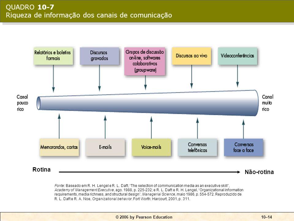 © 2006 by Pearson Education10–13 Características dos canais ricos: 1.Capacidade de manejar diferentes sinais ao mesmo tempo. 2.Capacidade de facilitar