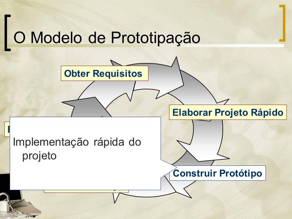 Construir Protótipo O Modelo de Prototipação Obter Requisitos Elaborar Projeto Rápido Avaliar Protótipo Refinamento do Protótipo Construir Protótipo I
