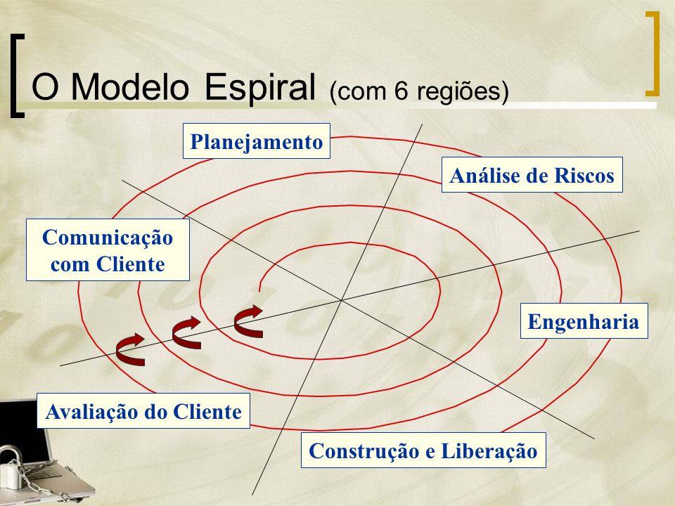 Planejamento Análise de Riscos Engenharia Construção e Liberação Avaliação do Cliente Comunicação com Cliente O Modelo Espiral (com 6 regiões)