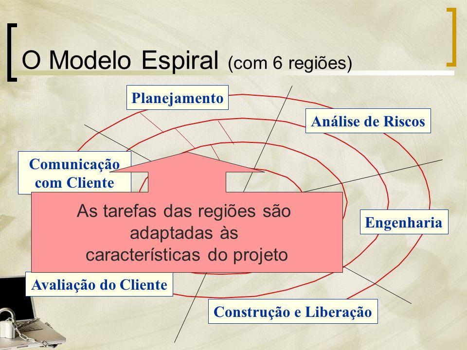 Planejamento Análise de Riscos Engenharia Construção e Liberação Avaliação do Cliente Comunicação com Cliente O Modelo Espiral (com 6 regiões) As tare