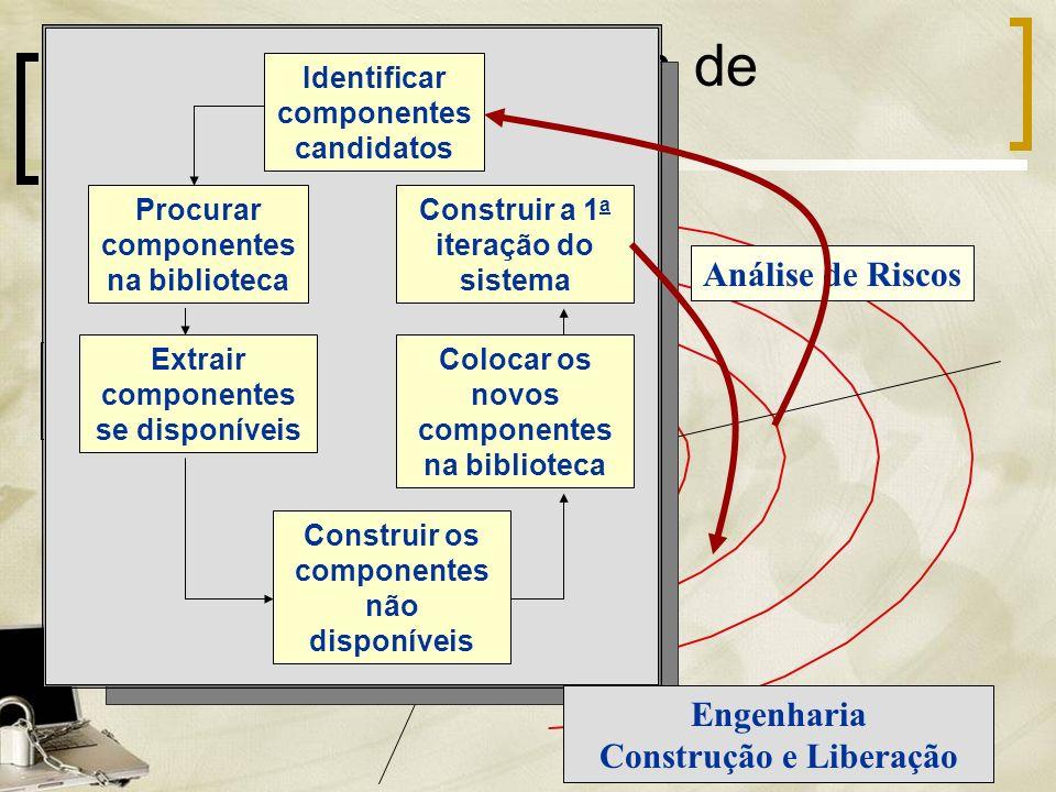 O Modelo de Montagem de Componentes Análise de Riscos Planejamento Avaliação do Cliente Comunicação com Cliente Identificar componentes candidatos Pro