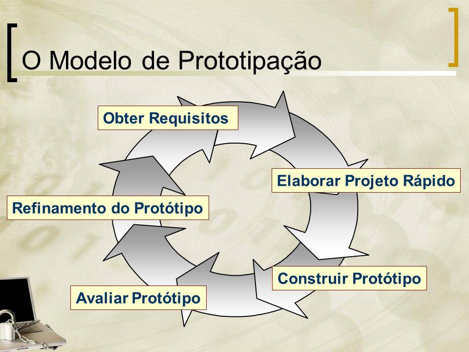 O Modelo de Prototipação Obter Requisitos Elaborar Projeto Rápido Construir Protótipo Avaliar Protótipo Refinamento do Protótipo