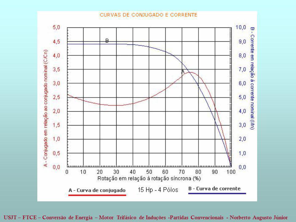 USJT – FTCE – Conversão de Energia – Motor Trifásico de Induções -Partidas Convencionais - Norberto Augusto Júnior
