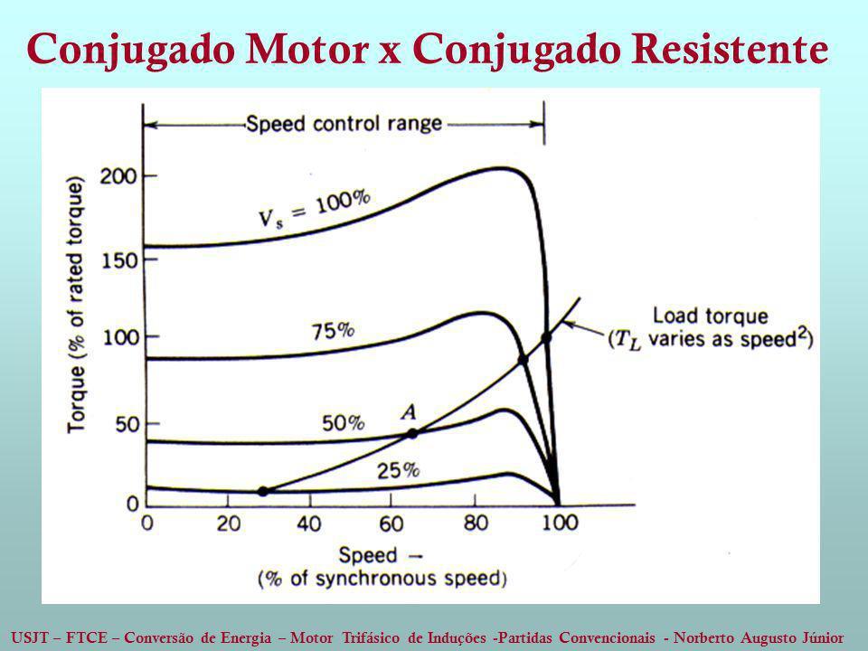 USJT – FTCE – Conversão de Energia – Motor Trifásico de Induções -Partidas Convencionais - Norberto Augusto Júnior Conjugado Motor x Conjugado Resiste