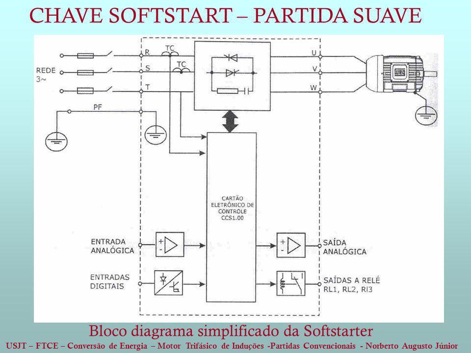 USJT – FTCE – Conversão de Energia – Motor Trifásico de Induções -Partidas Convencionais - Norberto Augusto Júnior Bloco diagrama simplificado da Soft