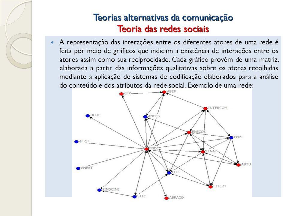 Teorias alternativas da comunicação Teoria das redes sociais A representação das interações entre os diferentes atores de uma rede é feita por meio de