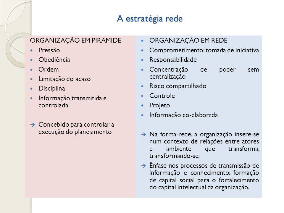 A estratégia rede ORGANIZAÇÃO EM PIRÂMIDE Pressão Obediência Ordem Limitação do acaso Disciplina Informação transmitida e controlada Concebido para co