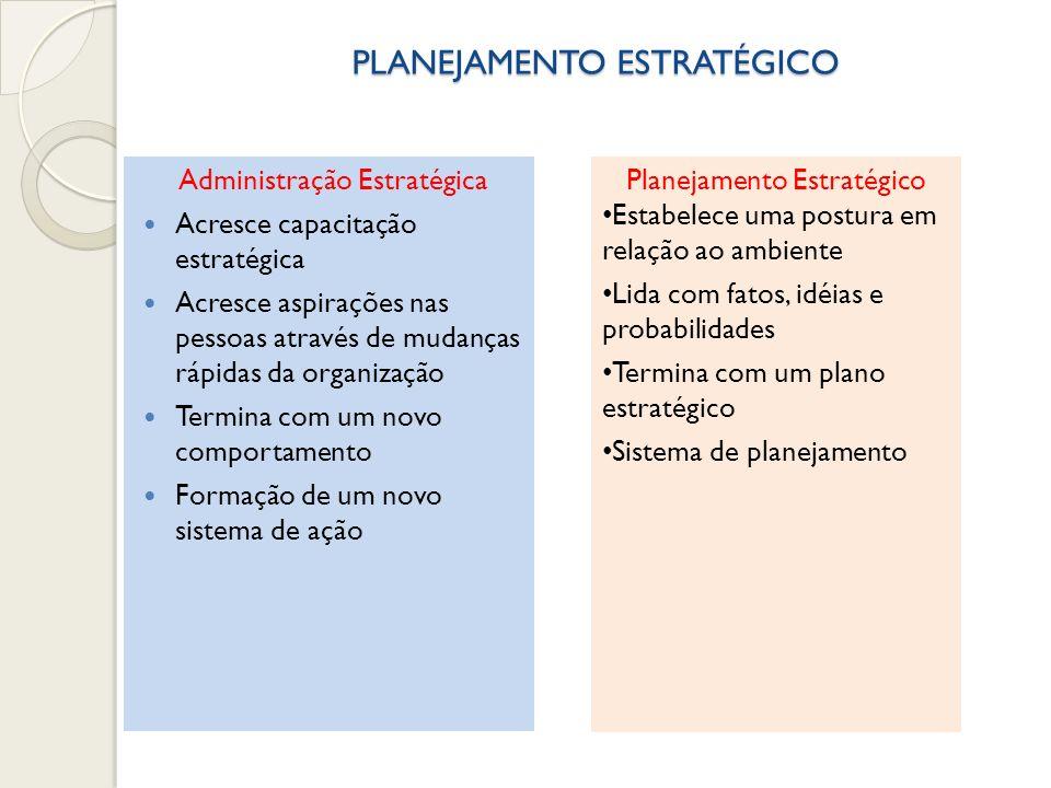 PLANEJAMENTO ESTRATÉGICO Administração Estratégica Acresce capacitação estratégica Acresce aspirações nas pessoas através de mudanças rápidas da organ