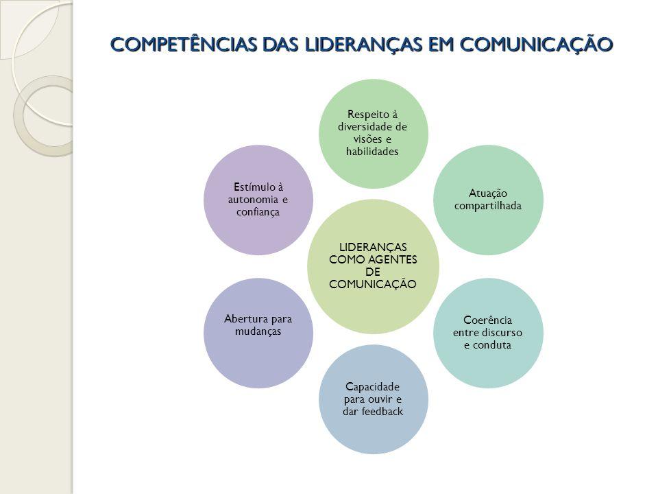COMPETÊNCIAS DAS LIDERANÇAS EM COMUNICAÇÃO LIDERANÇAS COMO AGENTES DE COMUNICAÇÃO Respeito à diversidade de visões e habilidades Atuação compartilhada