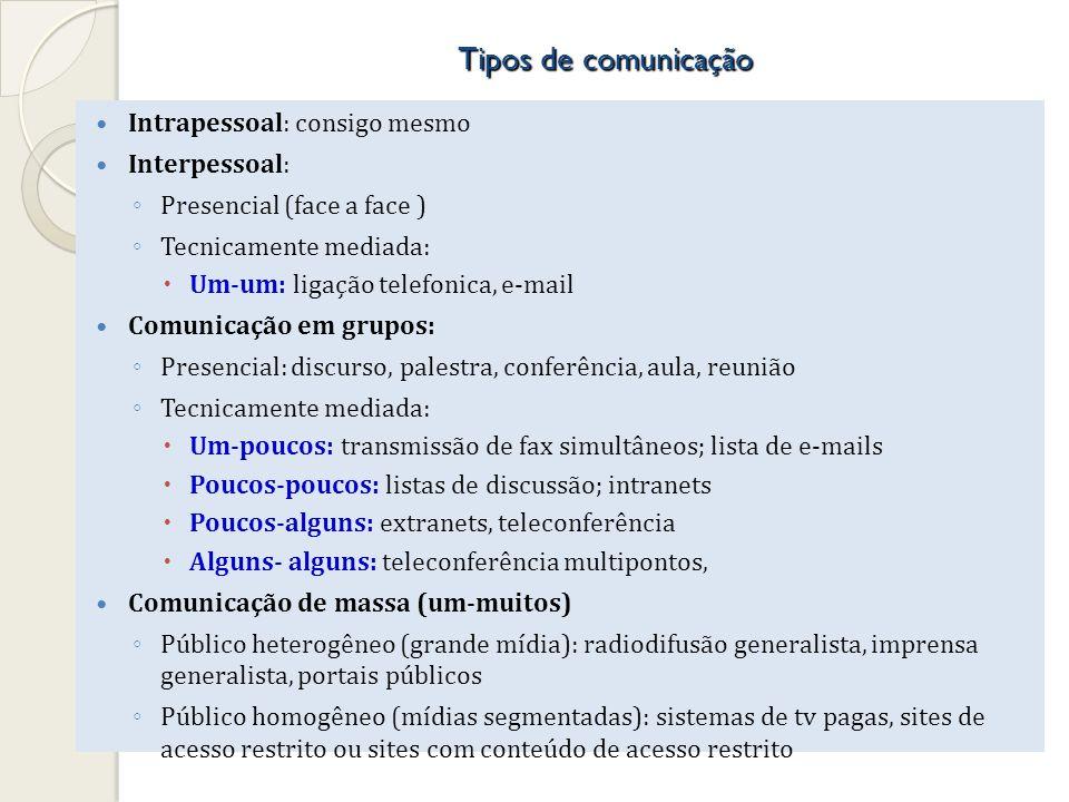 Tipos de comunicação Intrapessoal: consigo mesmo Interpessoal: Presencial (face a face ) Tecnicamente mediada: Um-um: ligação telefonica, e-mail Comun