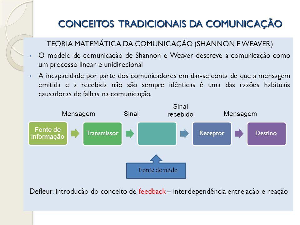 CONCEITOS TRADICIONAIS DA COMUNICAÇÃO TEORIA MATEMÁTICA DA COMUNICAÇÃO (SHANNON E WEAVER) O modelo de comunicação de Shannon e Weaver descreve a comun