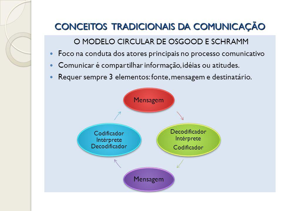 CONCEITOS TRADICIONAIS DA COMUNICAÇÃO Bilateralidade (Lerner, Schramm) Interação e retroalimentação surgem como conceitos essenciais A comunicação não se reduz à transmissão mecânica de informação A comunicação é relação Comunicação como interação social por intercâmbio de mensagens que envolvem participação cultural (Gerbner) Audiência ativa
