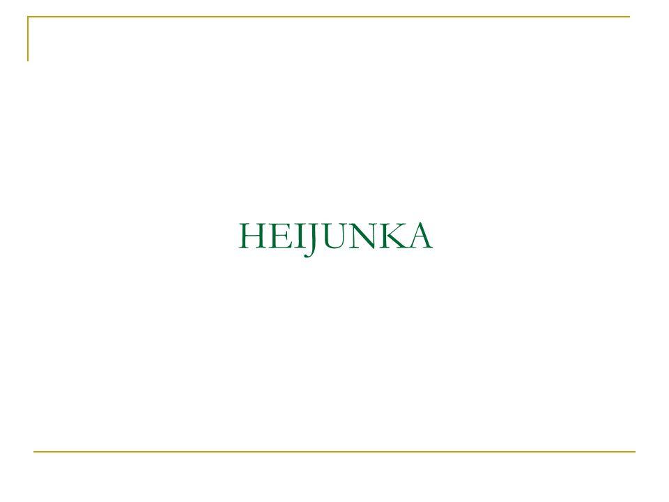 Heijunka ou Nivelamento de Produção É o principal conceito que ajuda a trazer estabilidade para o processo de manufatura; Adequar o ritmo da produção a instabilidade do mercado; Melhora a qualidade do produto final; Produção em pequenos lotes e a minimização dos inventários;