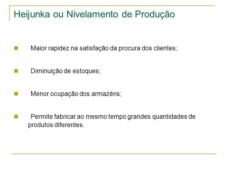 Heijunka ou Nivelamento de Produção Maior rapidez na satisfação da procura dos clientes; Diminuição de estoques; Menor ocupação dos armazéns; Permite