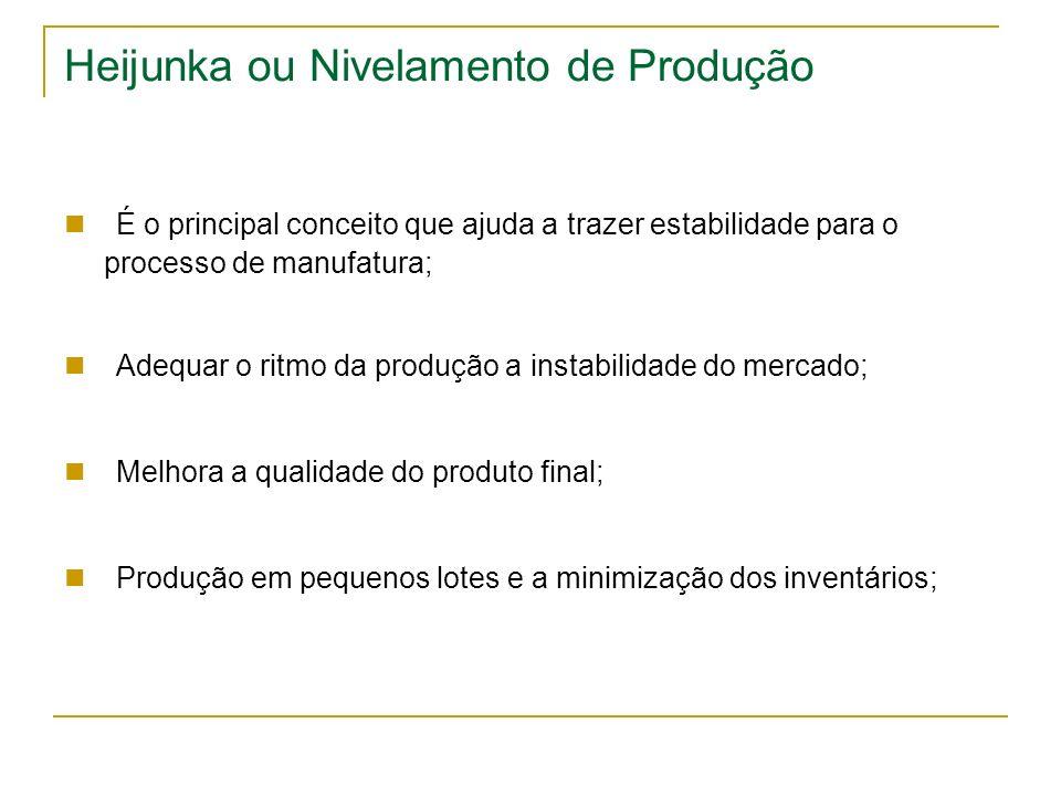 Heijunka ou Nivelamento de Produção É o principal conceito que ajuda a trazer estabilidade para o processo de manufatura; Adequar o ritmo da produção