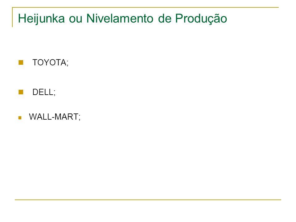 Heijunka ou Nivelamento de Produção TOYOTA; DELL; WALL-MART;