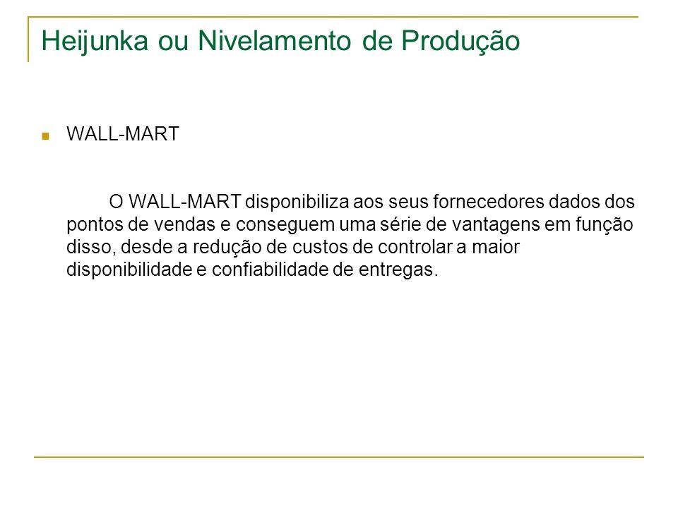 Heijunka ou Nivelamento de Produção WALL-MART O WALL-MART disponibiliza aos seus fornecedores dados dos pontos de vendas e conseguem uma série de vant