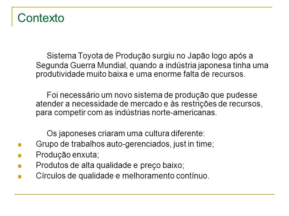 Contexto Sistema Toyota de Produção surgiu no Japão logo após a Segunda Guerra Mundial, quando a indústria japonesa tinha uma produtividade muito baix