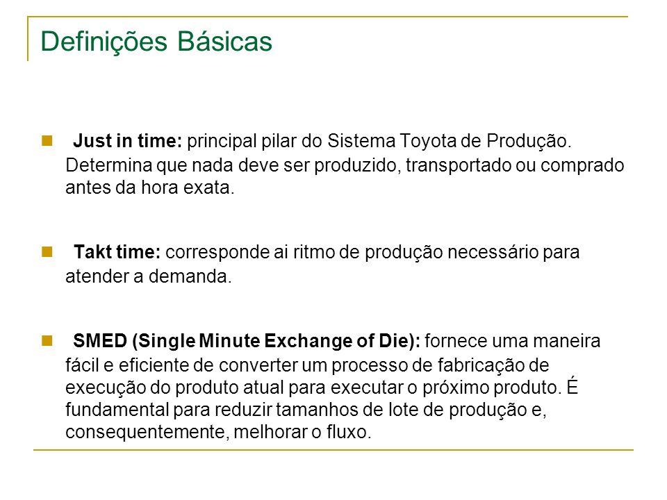 Definições Básicas Just in time: principal pilar do Sistema Toyota de Produção. Determina que nada deve ser produzido, transportado ou comprado antes