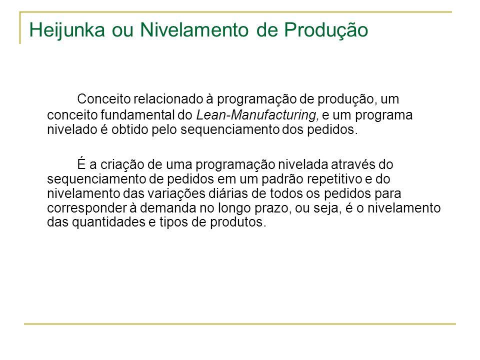 Heijunka ou Nivelamento de Produção Conceito relacionado à programação de produção, um conceito fundamental do Lean-Manufacturing, e um programa nivel