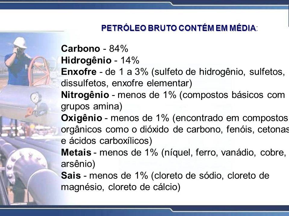 PETRÓLEO BRUTO CONTÉM EM MÉDIA PETRÓLEO BRUTO CONTÉM EM MÉDIA: Carbono - 84% Hidrogênio - 14% Enxofre - de 1 a 3% (sulfeto de hidrogênio, sulfetos, di
