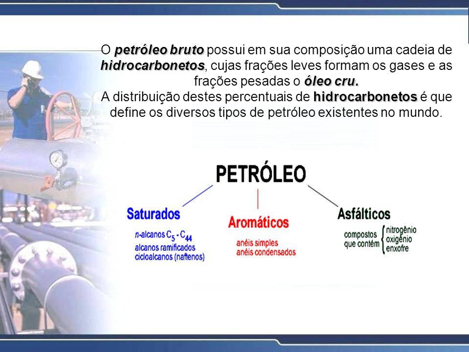 petróleo bruto hidrocarbonetos óleo cru. O petróleo bruto possui em sua composição uma cadeia de hidrocarbonetos, cujas frações leves formam os gases