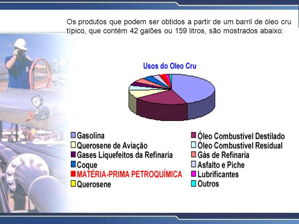 Os produtos que podem ser obtidos a partir de um barril de óleo cru típico, que contém 42 galões ou 159 litros, são mostrados abaixo: