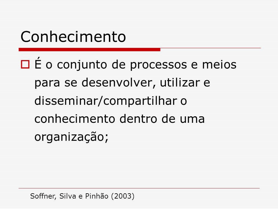 Conhecimento É o conjunto de processos e meios para se desenvolver, utilizar e disseminar/compartilhar o conhecimento dentro de uma organização; Soffn