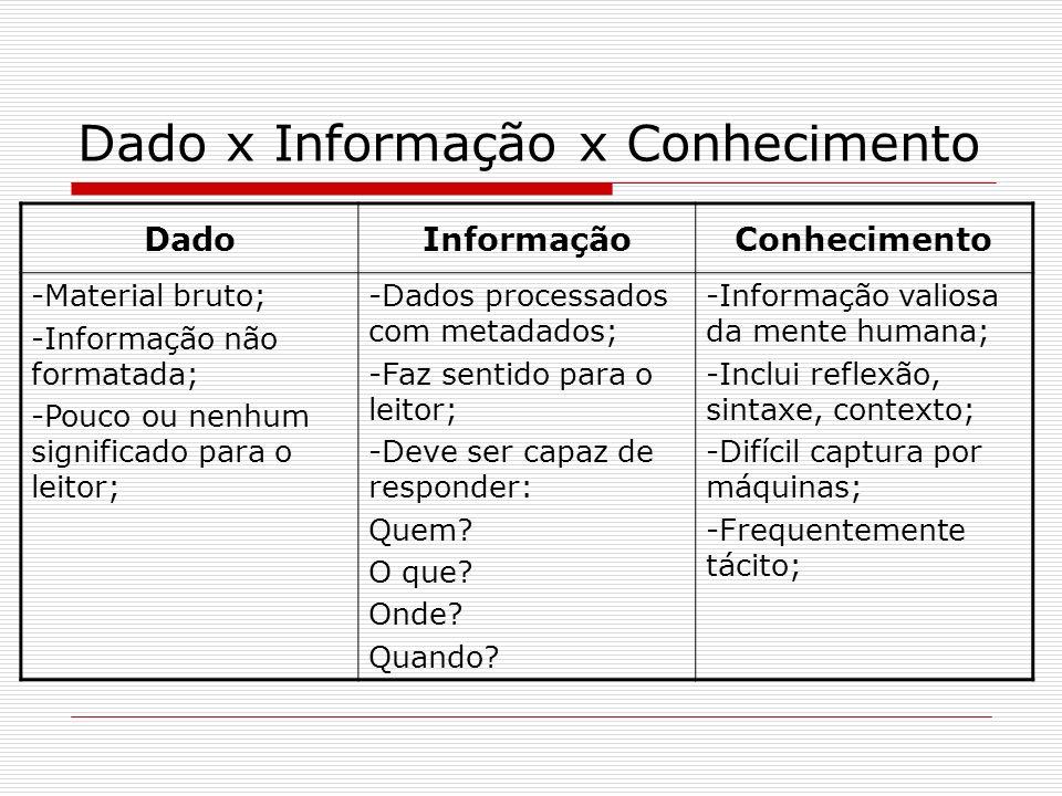 DadoInformaçãoConhecimento -Material bruto; -Informação não formatada; -Pouco ou nenhum significado para o leitor; -Dados processados com metadados; -