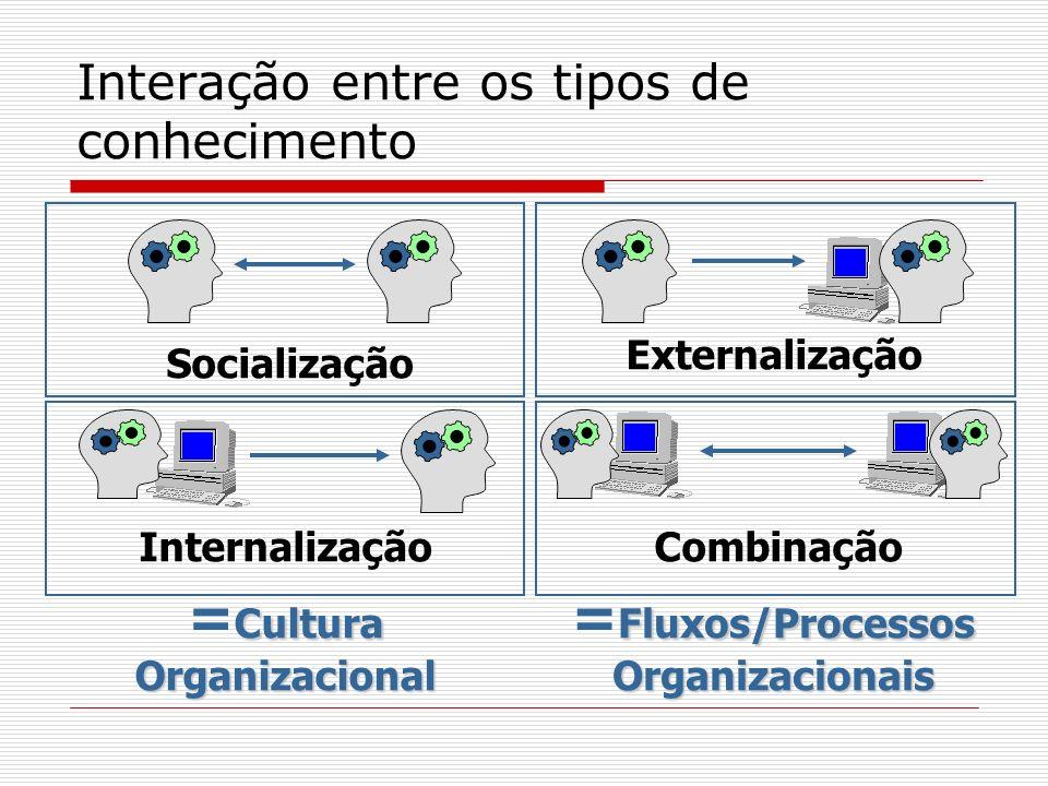 Interação entre os tipos de conhecimento Cultura = CulturaOrganizacional Socialização Externalização CombinaçãoInternalização Fluxos/Processos = Fluxo