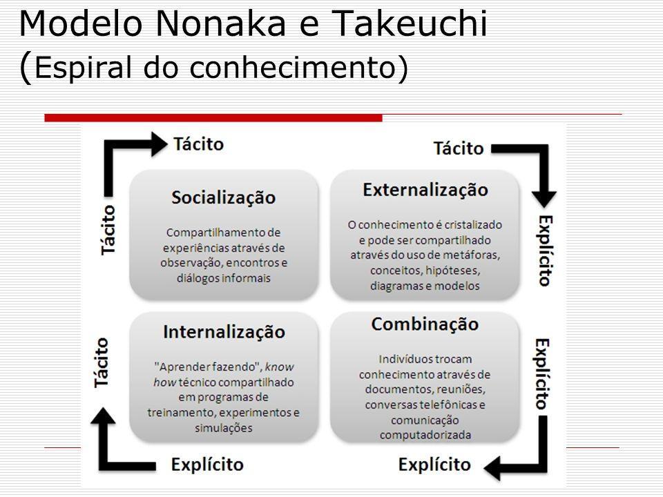 Modelo Nonaka e Takeuchi ( Espiral do conhecimento)