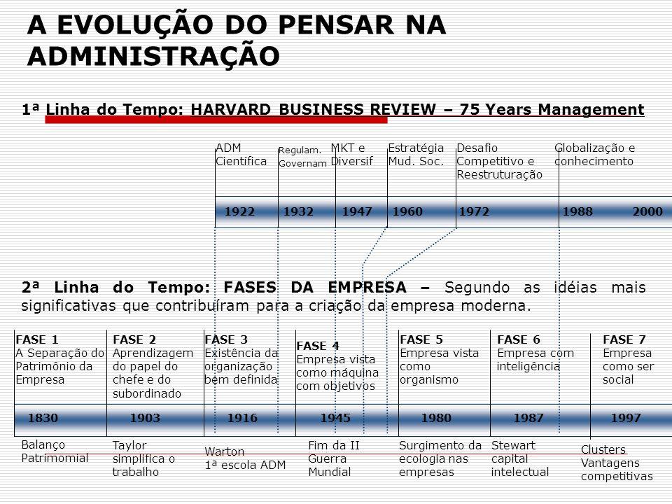 A EVOLUÇÃO DO PENSAR NA ADMINISTRAÇÃO 1ª Linha do Tempo: HARVARD BUSINESS REVIEW – 75 Years Management 2ª Linha do Tempo: FASES DA EMPRESA – Segundo a