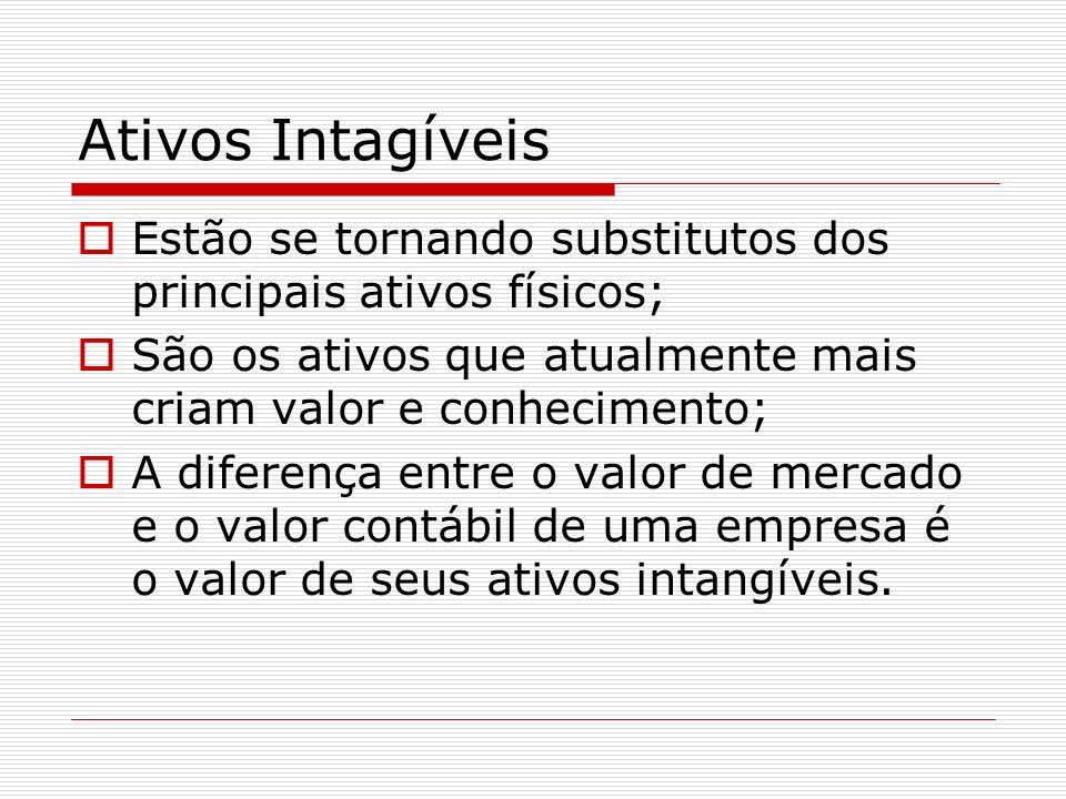 Ativos Intagíveis Podem ser: Patentes; Marcas registradas; Direitos autorais; Direitos exclusivos de comercialização; Processos operacionais / conhecimento; Competência do funcionário; Estruturas interna e externa.