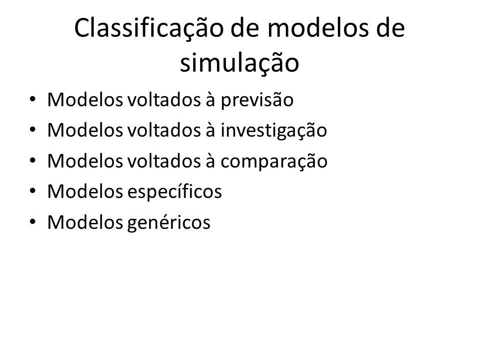 Classificação de modelos de simulação Modelos voltados à previsão Modelos voltados à investigação Modelos voltados à comparação Modelos específicos Mo