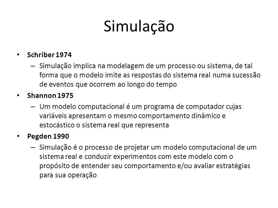 Simulação Schriber 1974 – Simulação implica na modelagem de um processo ou sistema, de tal forma que o modelo imite as respostas do sistema real numa
