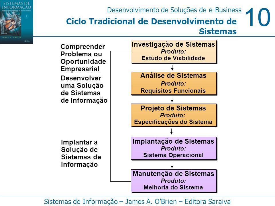 10 Desenvolvimento de Soluções de e-Business Sistemas de Informação – James A. OBrien – Editora Saraiva Ciclo Tradicional de Desenvolvimento de Sistem