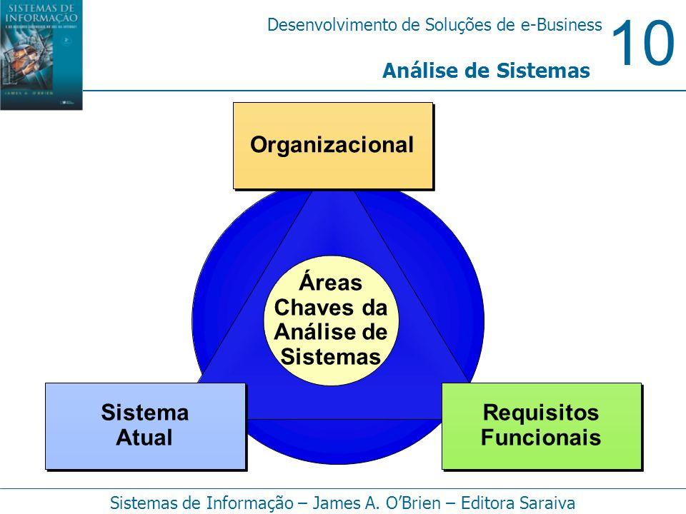 10 Desenvolvimento de Soluções de e-Business Sistemas de Informação – James A. OBrien – Editora Saraiva Análise de Sistemas Áreas Chaves da Análise de