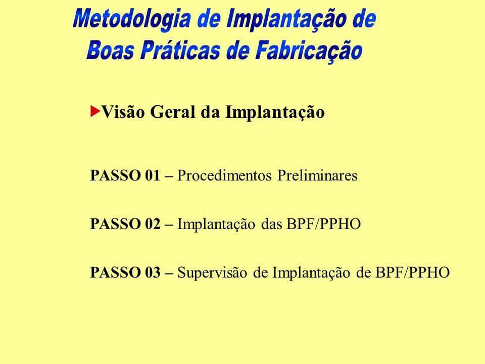 Visão Geral da Implantação PASSO 01 – Procedimentos Preliminares PASSO 02 – Implantação das BPF/PPHO PASSO 03 – Supervisão de Implantação de BPF/PPHO
