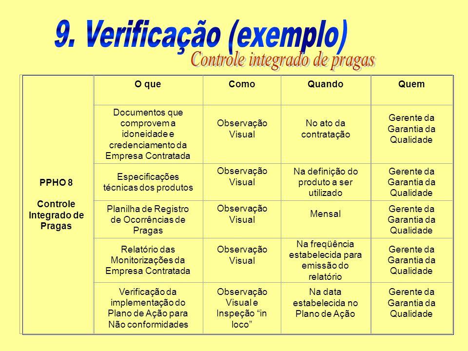 PPHO 8 Controle Integrado de Pragas O queComoQuandoQuem Documentos que comprovem a idoneidade e credenciamento da Empresa Contratada Observação Visual