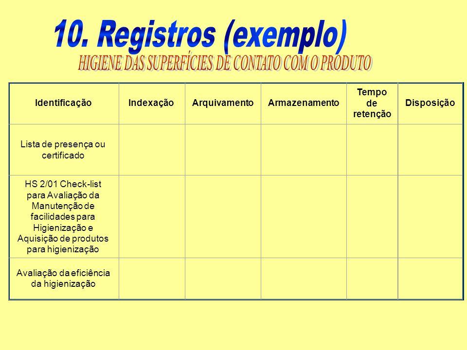 IdentificaçãoIndexaçãoArquivamentoArmazenamento Tempo de retenção Disposição Lista de presença ou certificado HS 2/01 Check-list para Avaliação da Man