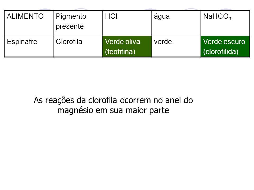 ALIMENTOPigmento presente HCláguaNaHCO 3 EspinafreClorofilaVerde oliva (feofitina) verdeVerde escuro (clorofilida)) As reações da clorofila ocorrem no