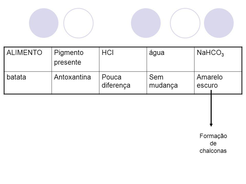 ALIMENTOPigmento presente HCláguaNaHCO 3 batataAntoxantinaPouca diferença Sem mudança Amarelo escuro Formação de chalconas