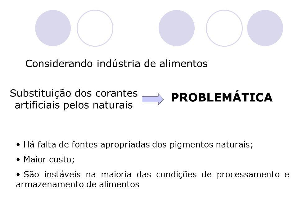 Considerando indústria de alimentos Substituição dos corantes artificiais pelos naturais PROBLEMÁTICA Há falta de fontes apropriadas dos pigmentos nat