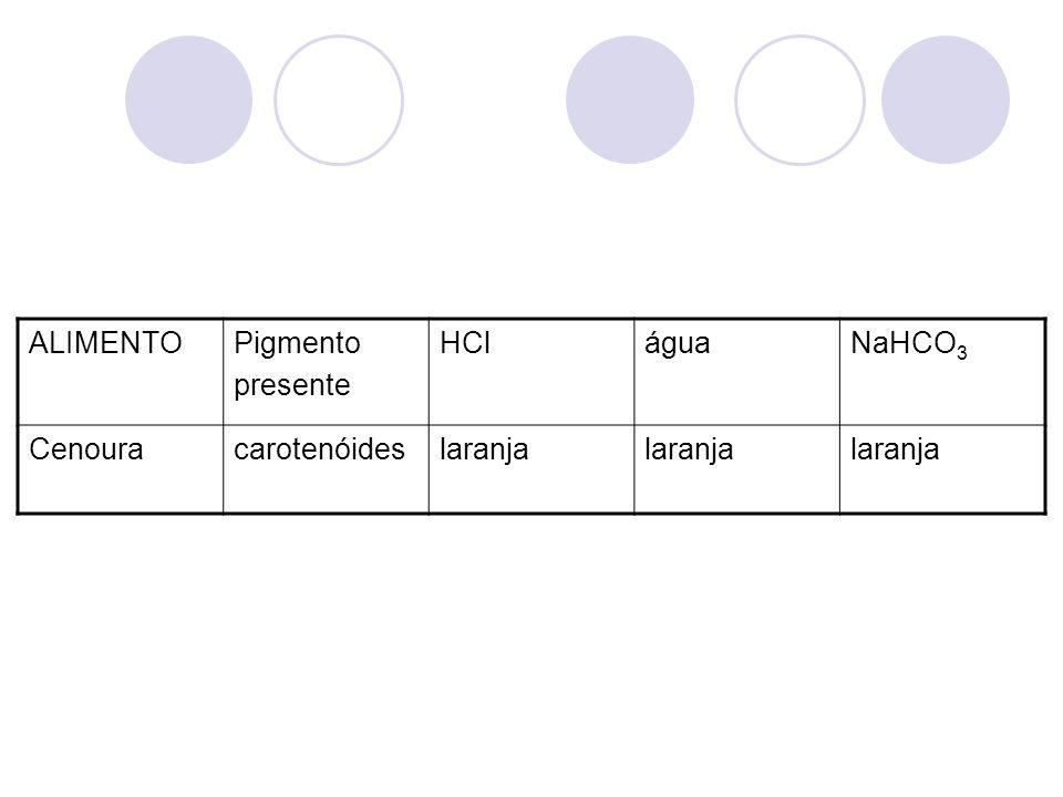 ALIMENTOPigmento presente HCláguaNaHCO 3 Cenouracarotenóideslaranja