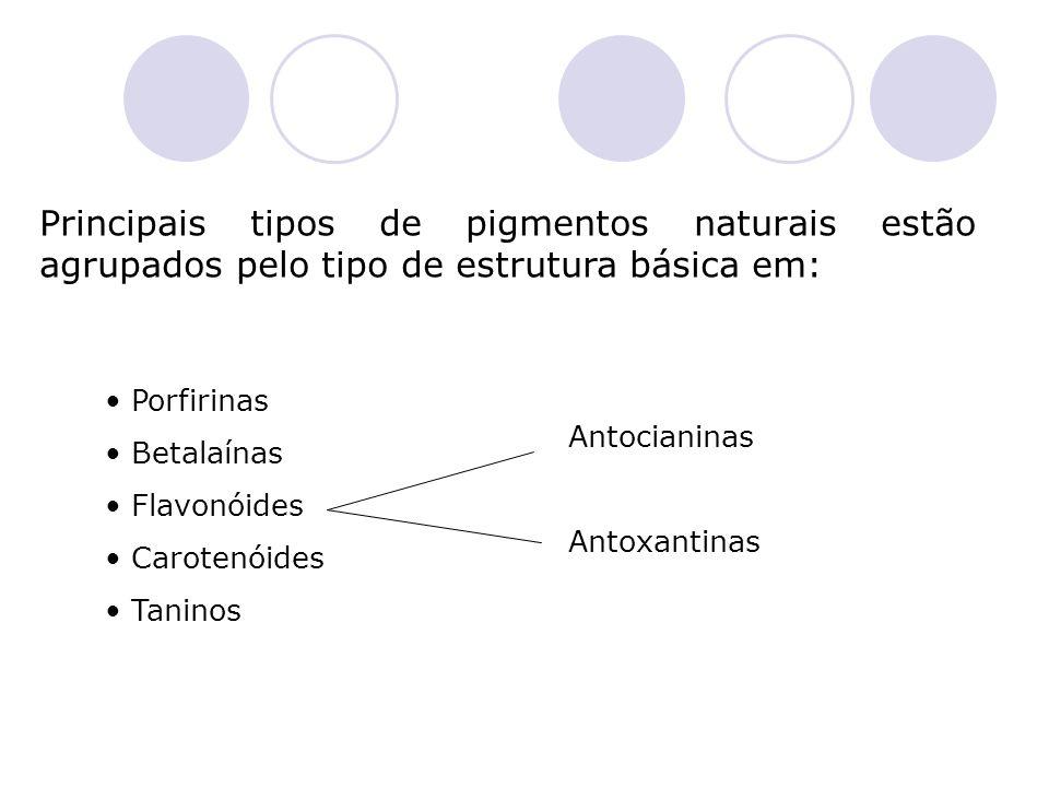Principais tipos de pigmentos naturais estão agrupados pelo tipo de estrutura básica em: Porfirinas Betalaínas Flavonóides Carotenóides Taninos Antoci