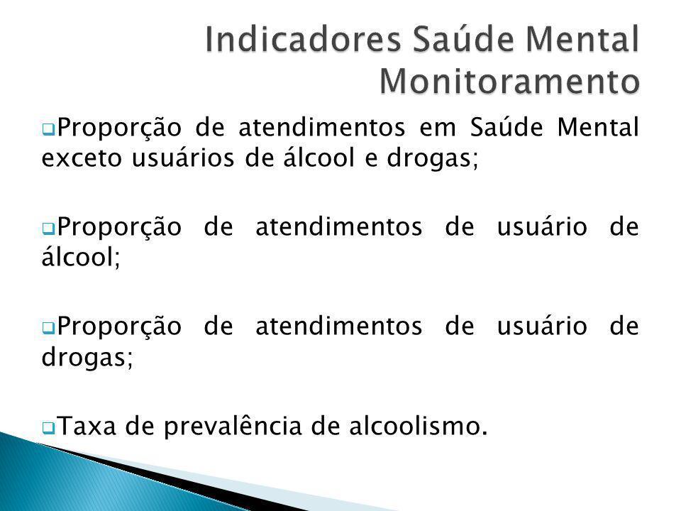 Proporção de atendimentos em Saúde Mental exceto usuários de álcool e drogas; Proporção de atendimentos de usuário de álcool; Proporção de atendimento
