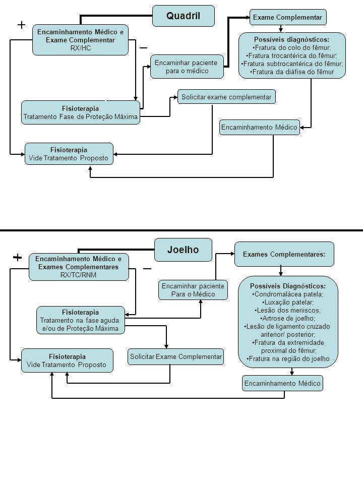 Tornozelo Exames Complementares: Possíveis Diagnósticos: Entorse de tornozelo; Fratura; Rompimento de ligamentos Tratamento: Cirúrgico: Imobilização: * Gesso, tala ou bota robocop Encaminhamento Médico e Exames Complementares RX/TC/RNM Fisioterapia: Tratamento na fase aguda e/ou de Proteção Máxima Encaminhar paciente para o médico Solicitar Exame Complementar Fisioterapia: Vide Tratamento Proposto AVC Exames Complementares: RNM e/ou TC Possíveis Diagnósticos: AVC isquêmico; AVC hemorrágico Tratamento: Encaminhamento e Exames Complementares Fisioterapia: Vide Tratamento Proposto Fisioterapia Fase aguda Encaminhar paciente para o médico Solicitar Exames Complementares Paralisia Cerebral Exames Complementares Possíveis diagnósticos: Diplegia;Tetraplegia;Parapl egia Quadriparesia; diparesia e hemiparesia Tratamento Encaminhamento Médico e Exames Complementares Fisioterapia Mobilizações articulares e orientações Encaminhar o paciente para o médico Solicitar Exames Complementares Fisioterapia Vide Tratamento Proposto
